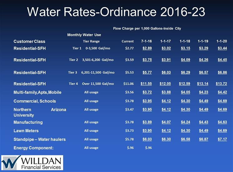 Final Water Rates Commodity Ordinance 2016-23_thumb.jpg