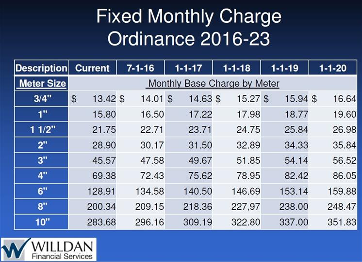Final Water Rates Fixed Ordinance 2016-23_thumb.jpg