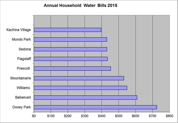 Annual Household Water Bills_thumb_thumb.jpg