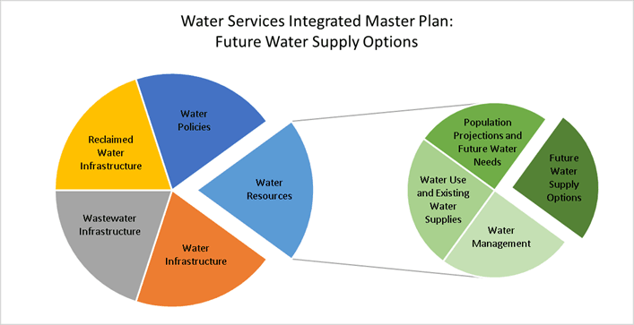 Pie Chart showing how Future Water Supply Options are a part of Water Resources, which is one of fou