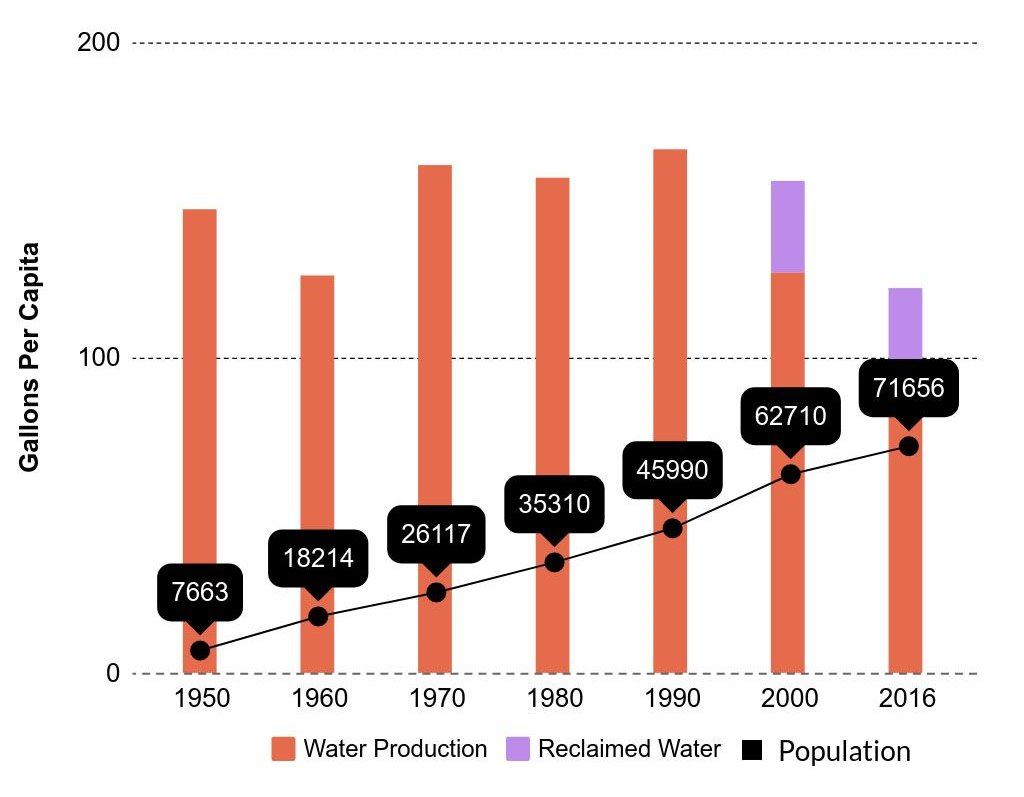 Water Production Trends