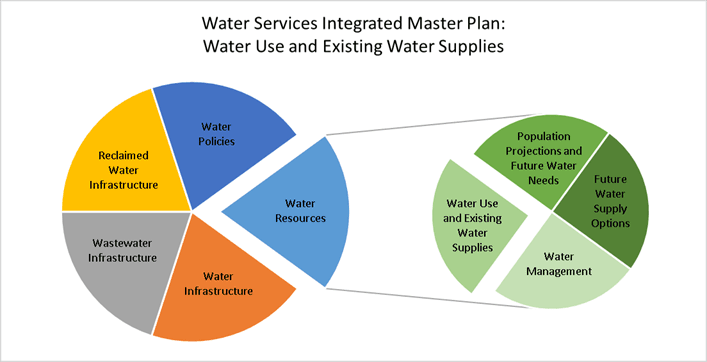 Water Services Integrated Master Plan pie chart showing Water Use and Existing Water Supply as a par